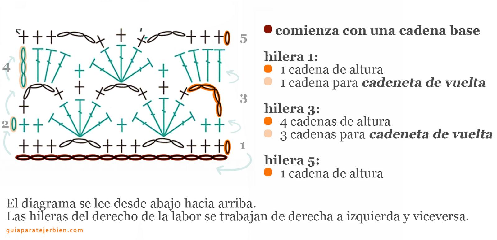 CROCHET Y PUNTO por Rosario Soto: Aprendiendo a Interpretar patrones ...
