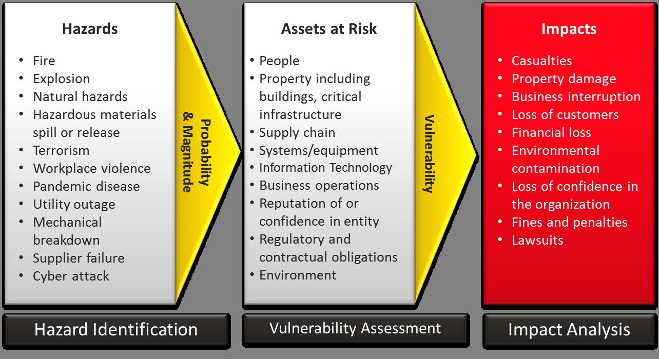 Risk Assesment process diagram Risk analysis, Risk
