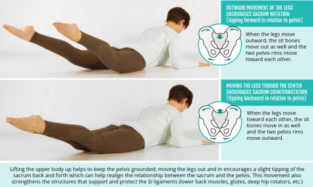 Too Many Asymmetrical Poses Can Create Sacroiliac Joint