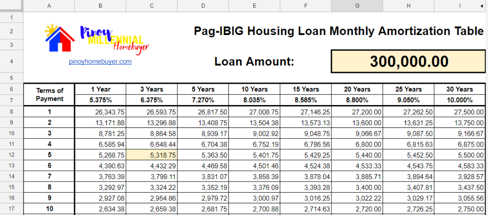 pag ibig housing loan monthly amortization table home loans amortization table loan