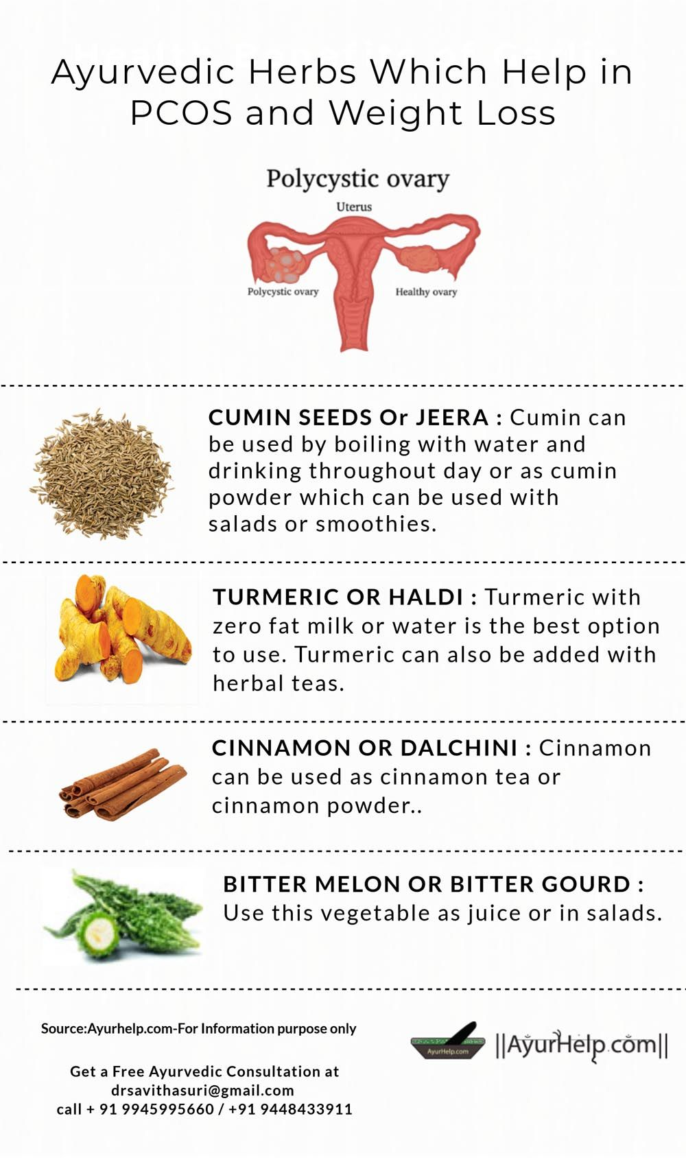 Ayurvedic Kitchen Herbs for PCOS and Weight Loss | Misc
