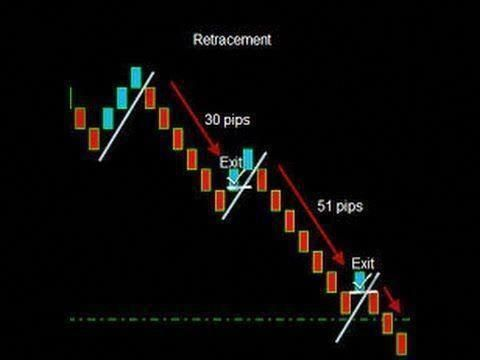 Learn forex trading strategies