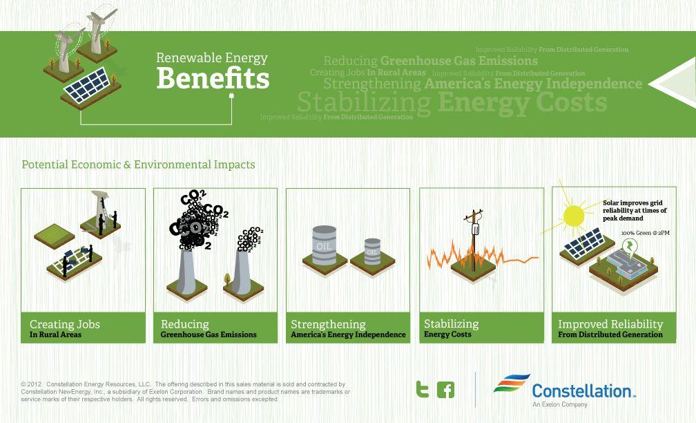 Benefits Of Renewableenergy Renewable Energy Greenhouse Gas Emissions Save Energy