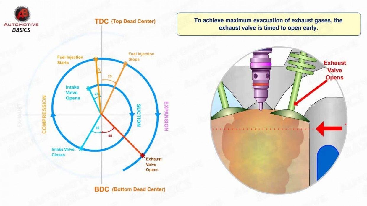 Timing Diagram In Diesel Engine Di 2020