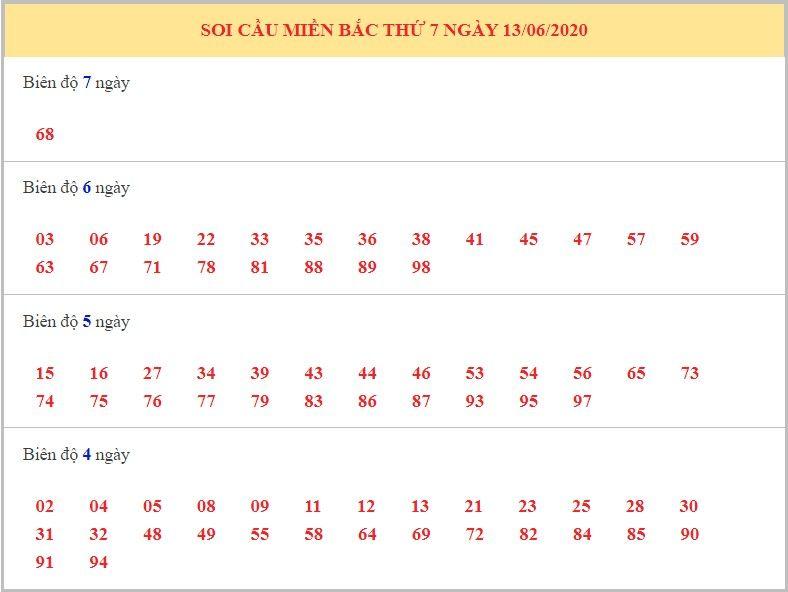 dự đoán xsmb ngày 14-6-2020 1