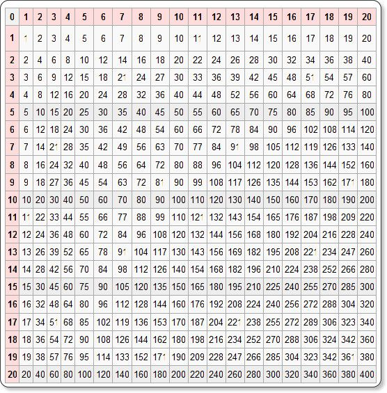 1000+ ideas about Times Table Square on Pinterest | Multiplication ...