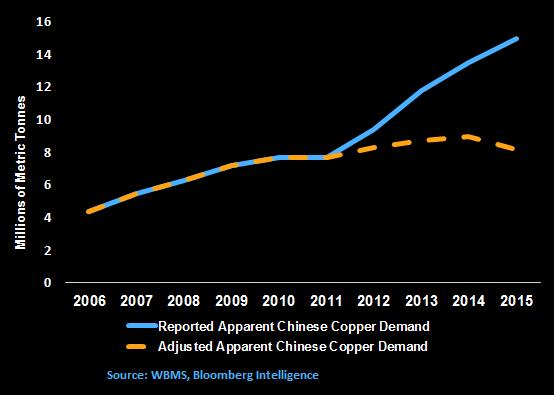Rame: la domanda in Cina è la metà di quanto pensiamo - Materie Prime - Commoditiestrading