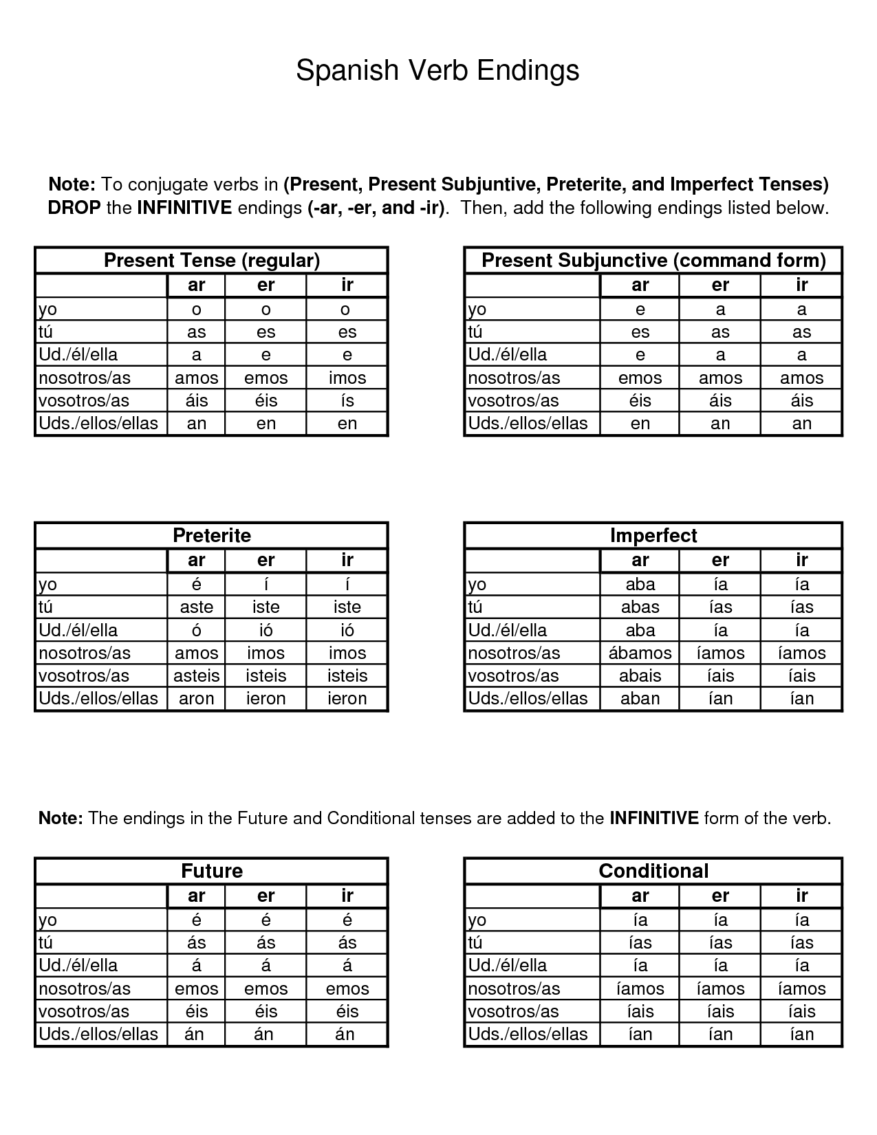 This page lists exercises to practice verb conjugation in the tenses taught  typical spanish curriculum view chart for each exercise also rh pinterest