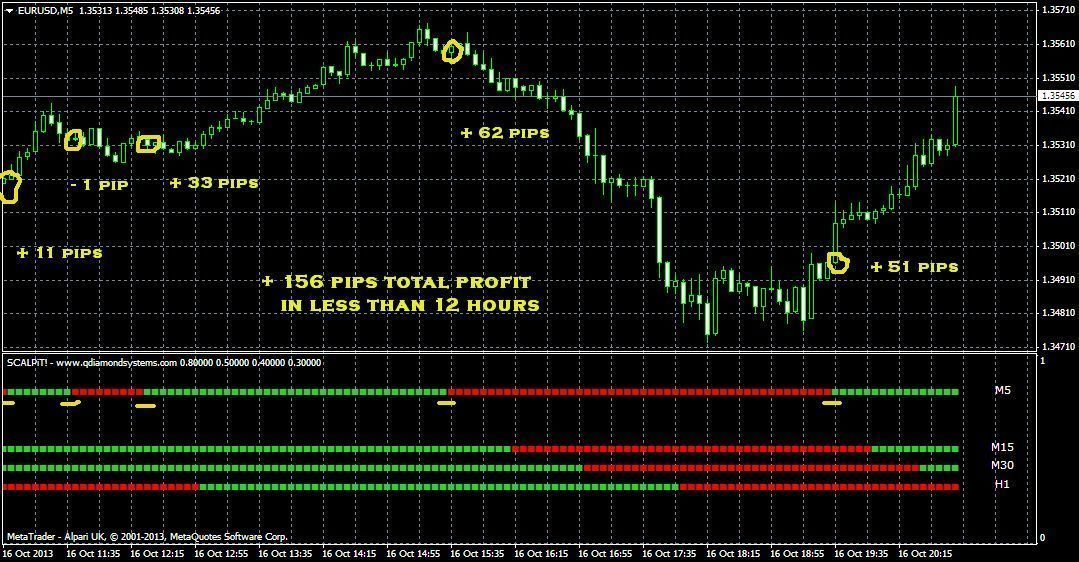 Very Accurate New Forex Indicator For Your Manual Trading Mt4
