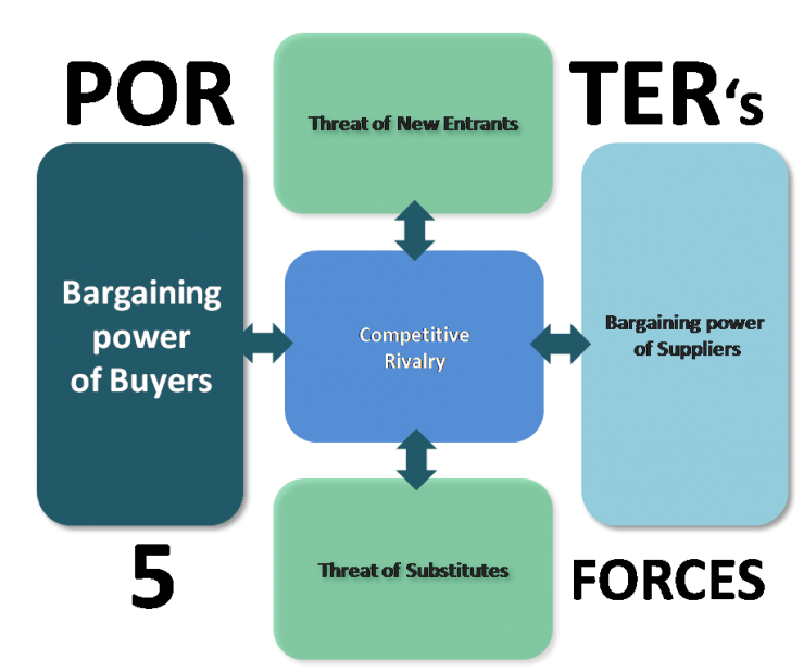 Bargaining Power Of Buyers Business strategy management