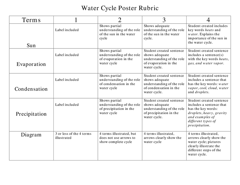 Water Cycle Poster Rubric Water Cycle Poster Water Cycle