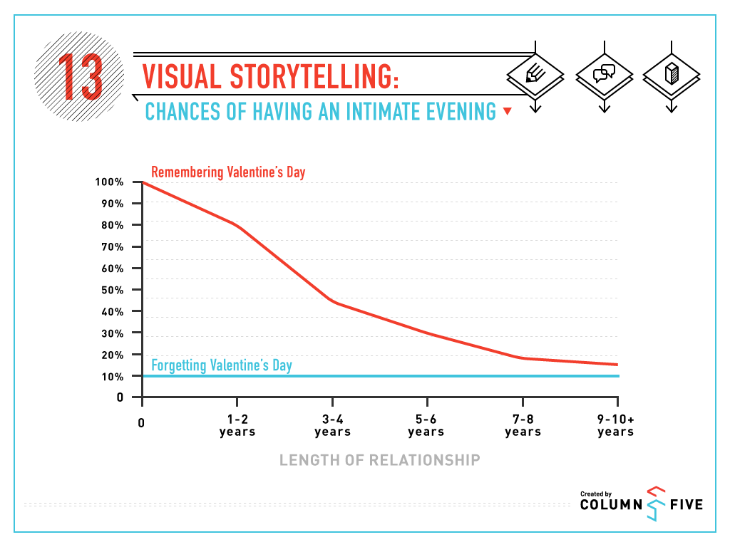 Visual Storytelling: Chances of Having an Intimate Evening on Valentine's Day