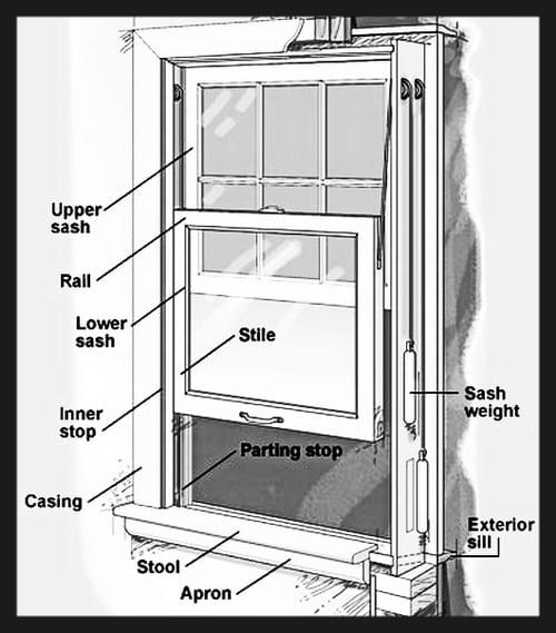 How To Fix A Window That Is Stuck Window Will Not Close Or Open Window Parts Hanging Barn Doors Double Hung Windows
