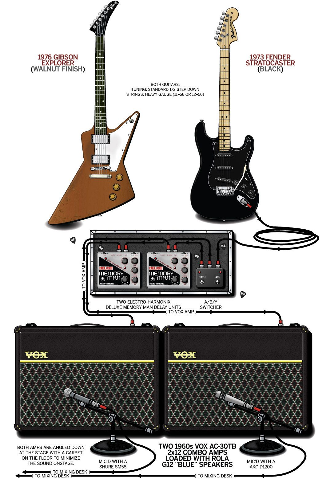 For The Guitar Amplifier Wire Diagram Rig Diagrams Wiring Scematic A Detailed Gear Of Edges 1981 U2 Stage Setup That