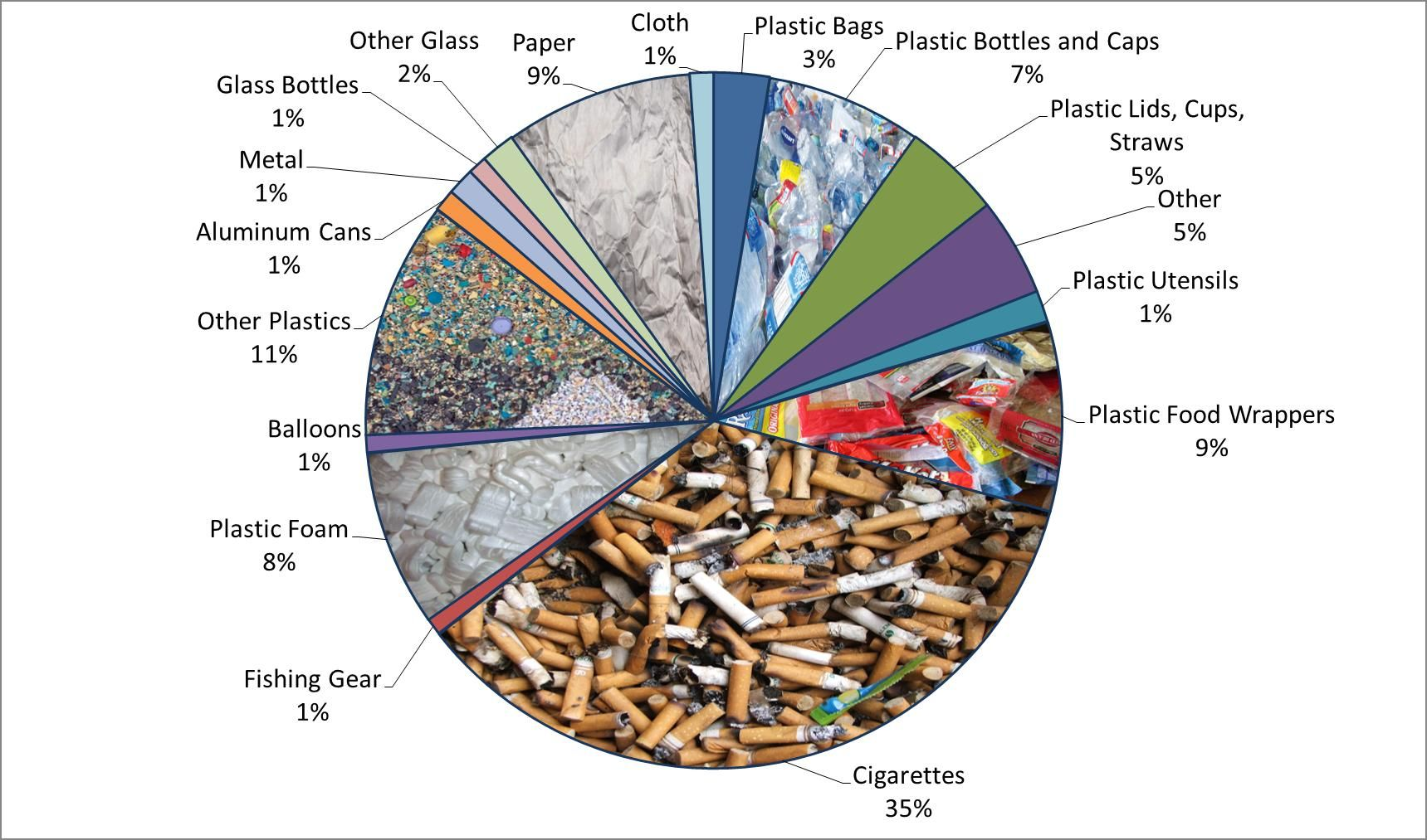 2014beachcleanupchart Plastic utensils, Pollution