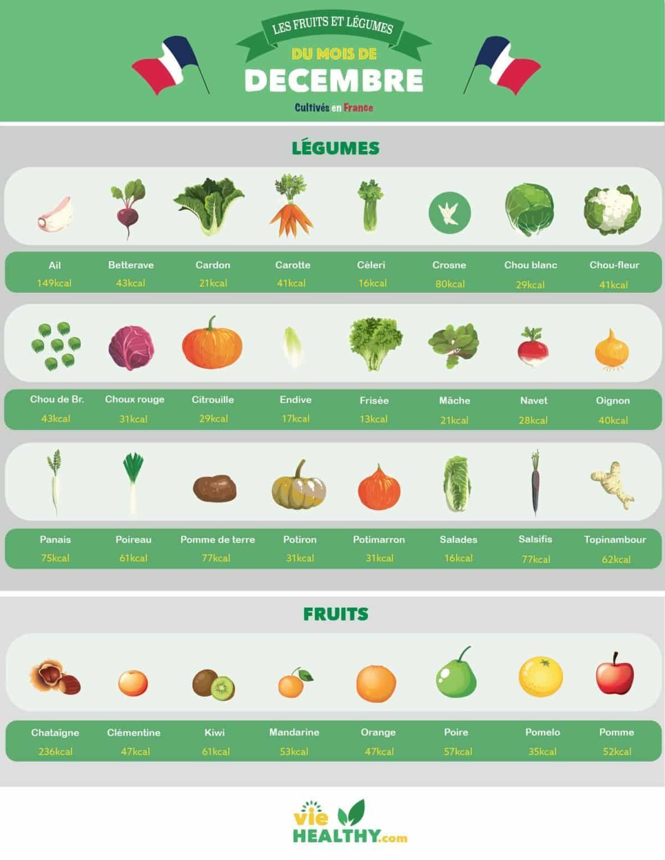 e6bb9836cba Connaitre et choisir les fruits et légumes de saison mois de décembre pour  mieux manger
