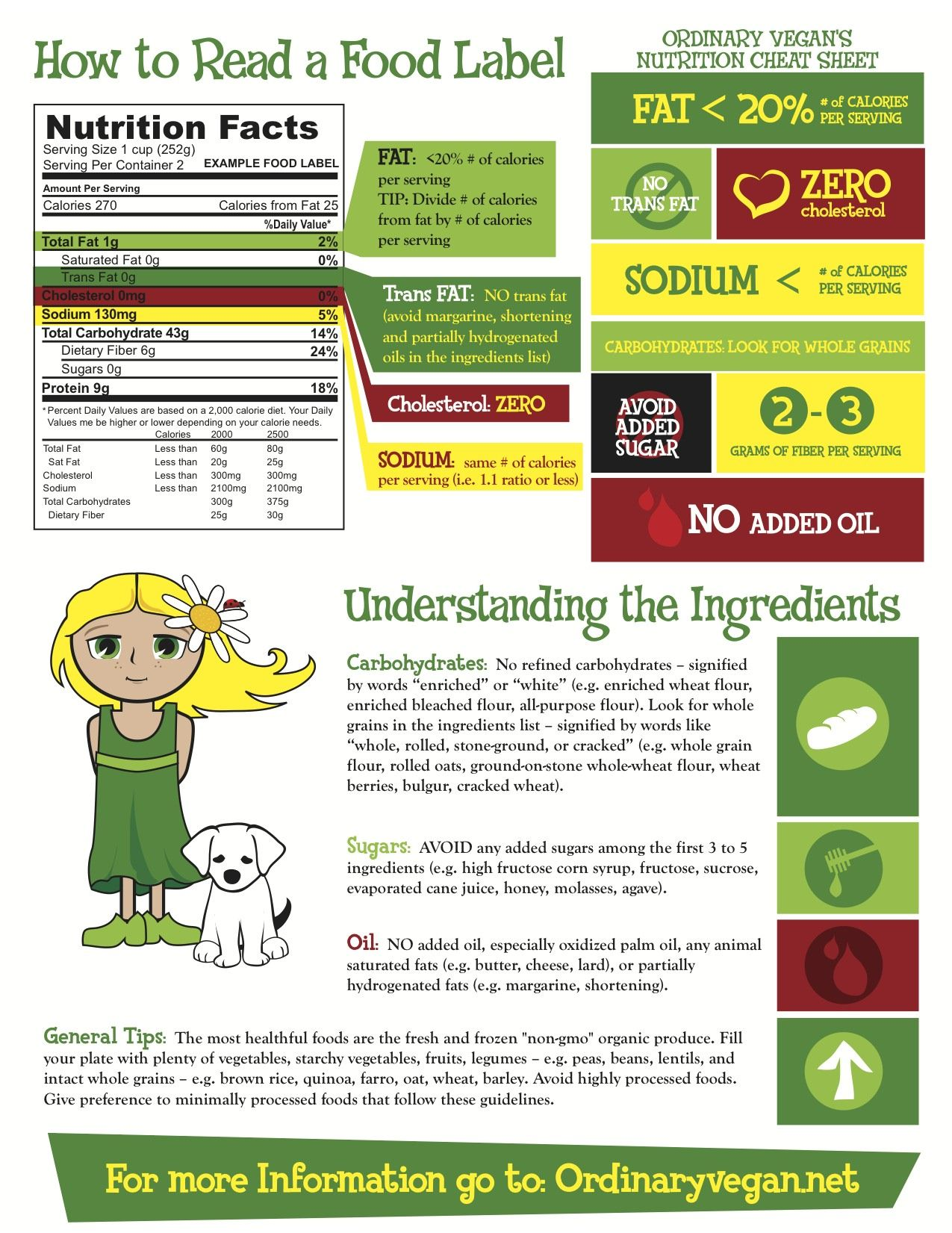 How to read a food label reading food labels food