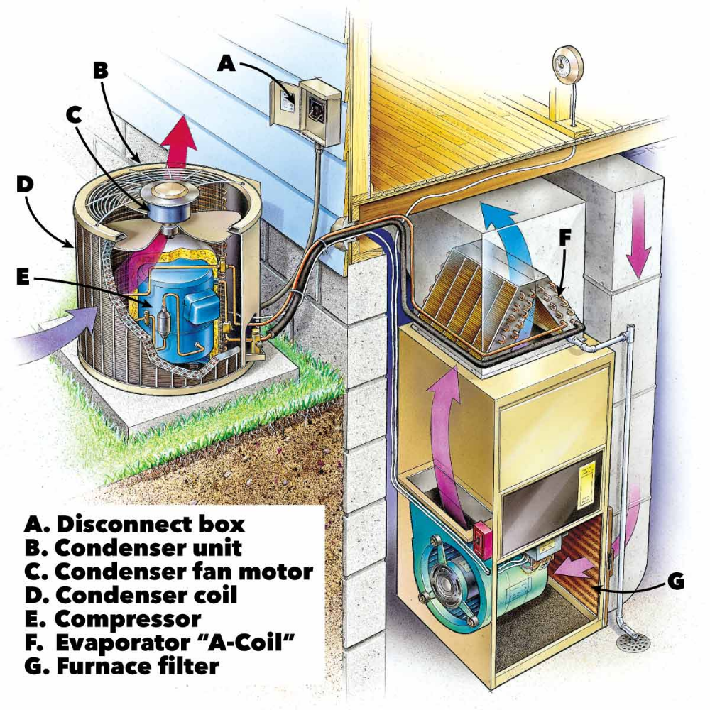 Air Conditioner Troublshooting and Repair Clean air