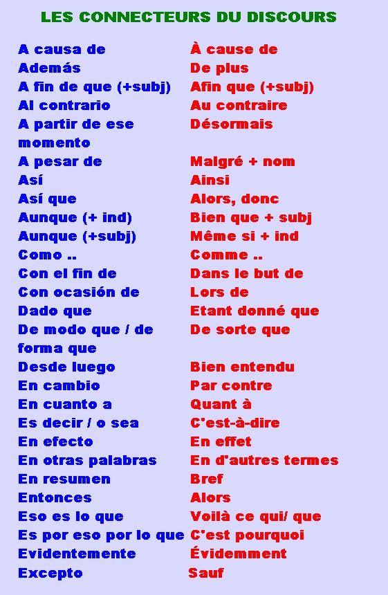 Questions pour un speed dating en espagnol