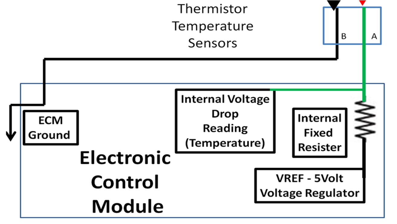 DIY Auto Service ECM PCM Computer Sensor Diagnosis and