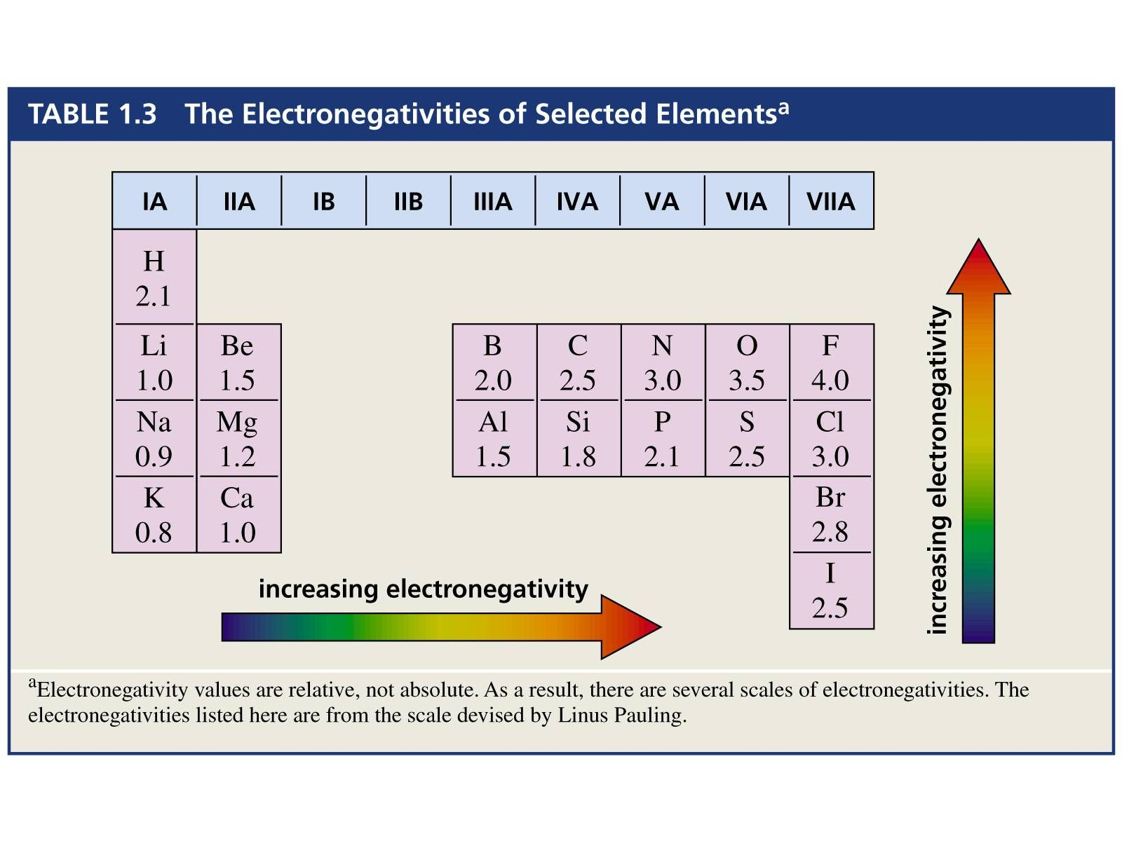 Describe Electronegativity Trends In The Periodic Table