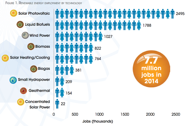 Here S Where The Jobs In Renewable Energy Are Renewable Energy Jobs Renewable Energy Concentrated Solar Power