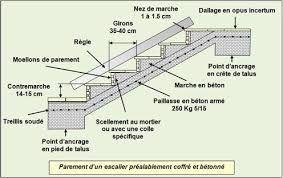 Resultat De Recherche D Images Pour Detail Sur Les Escaliers Dans Les Marche Escalier Beton Nez De Marche Beton Arme