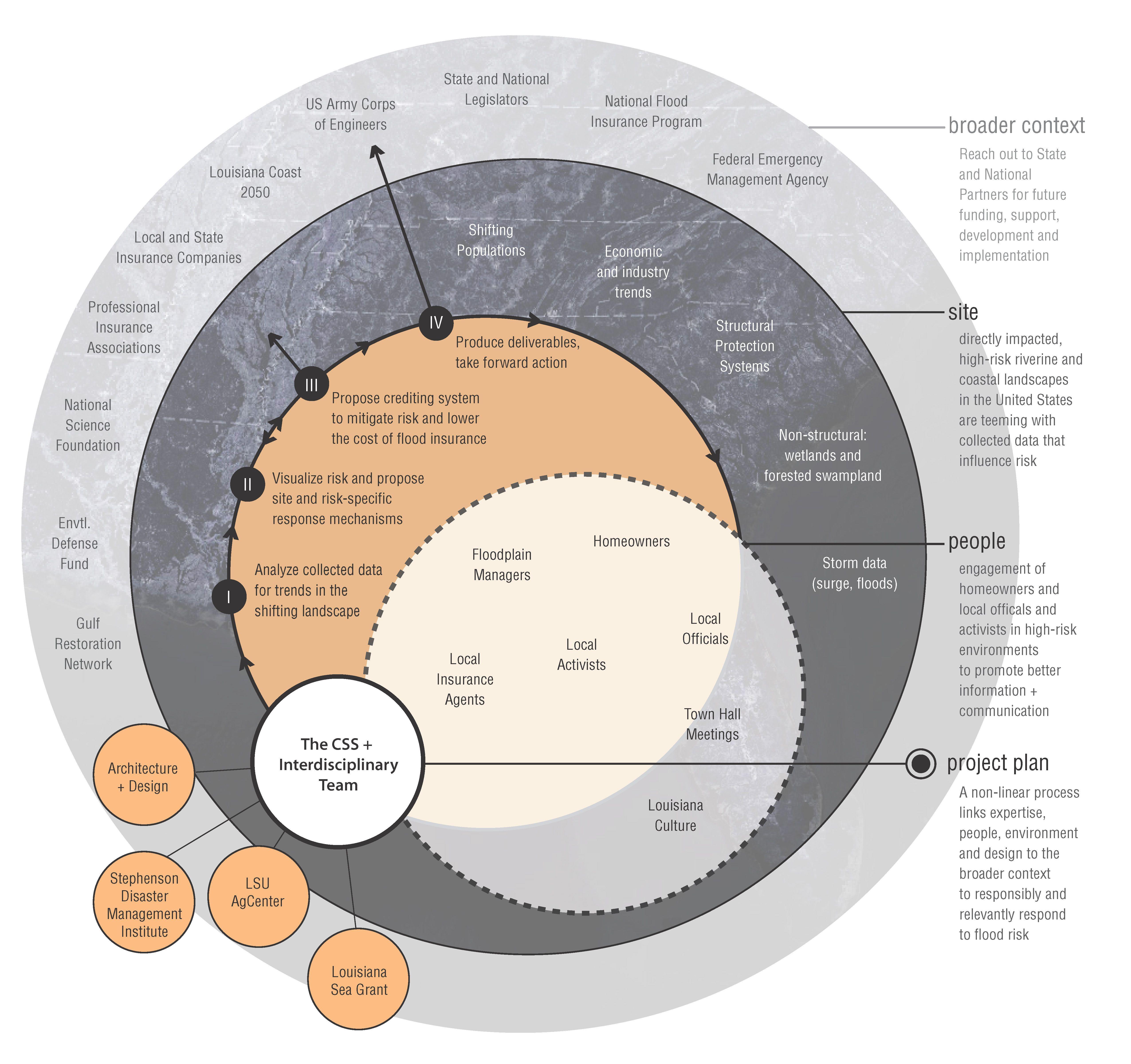 Relationship Diagram  Site  Program Drawings