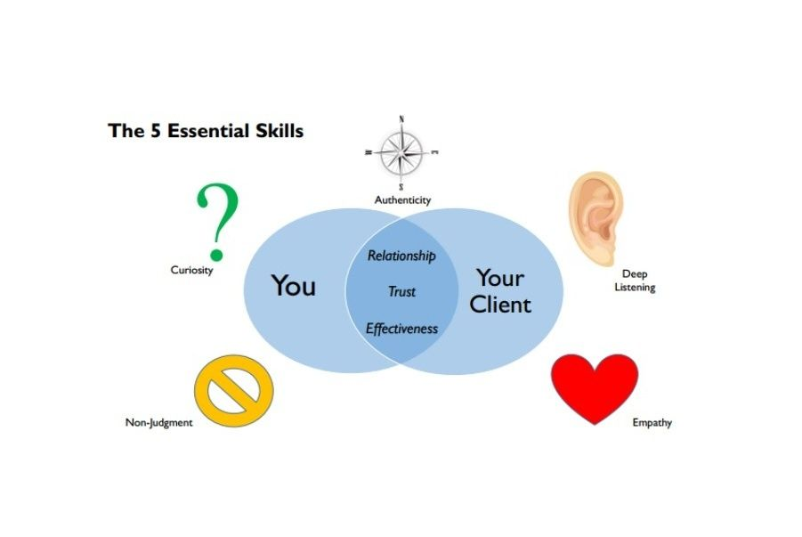 5 essential skills of an exceptional planner
