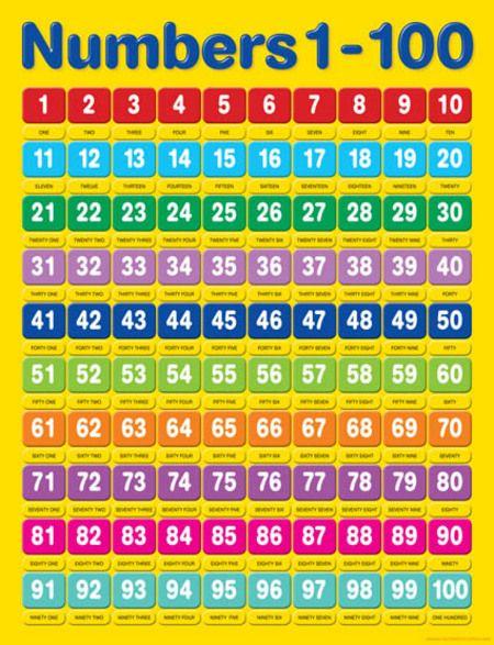 Numbers-1-100.jpg (450×587) | Actividades preescolar ...
