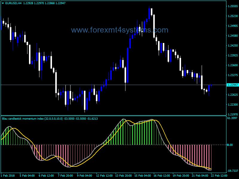 Forex Blau Ergodic Cmi V2 Indicator Forex Free
