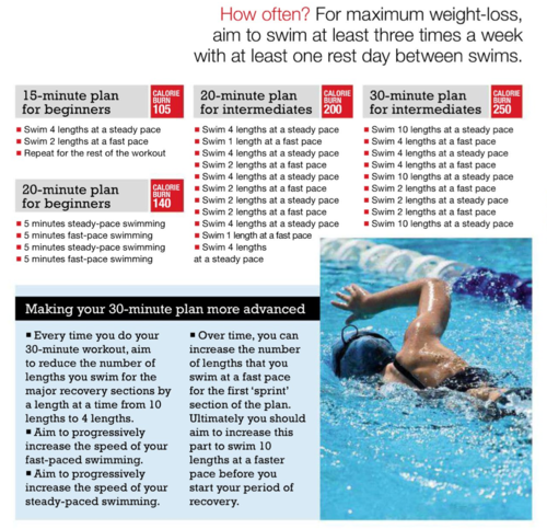 Swimming workout - Swimming pool exercises to lose weight ...
