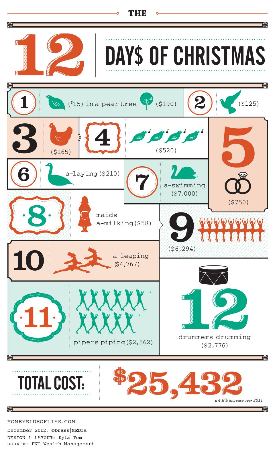 just how much do the twelve days of christmas cost find out with this handy little infographic. Black Bedroom Furniture Sets. Home Design Ideas