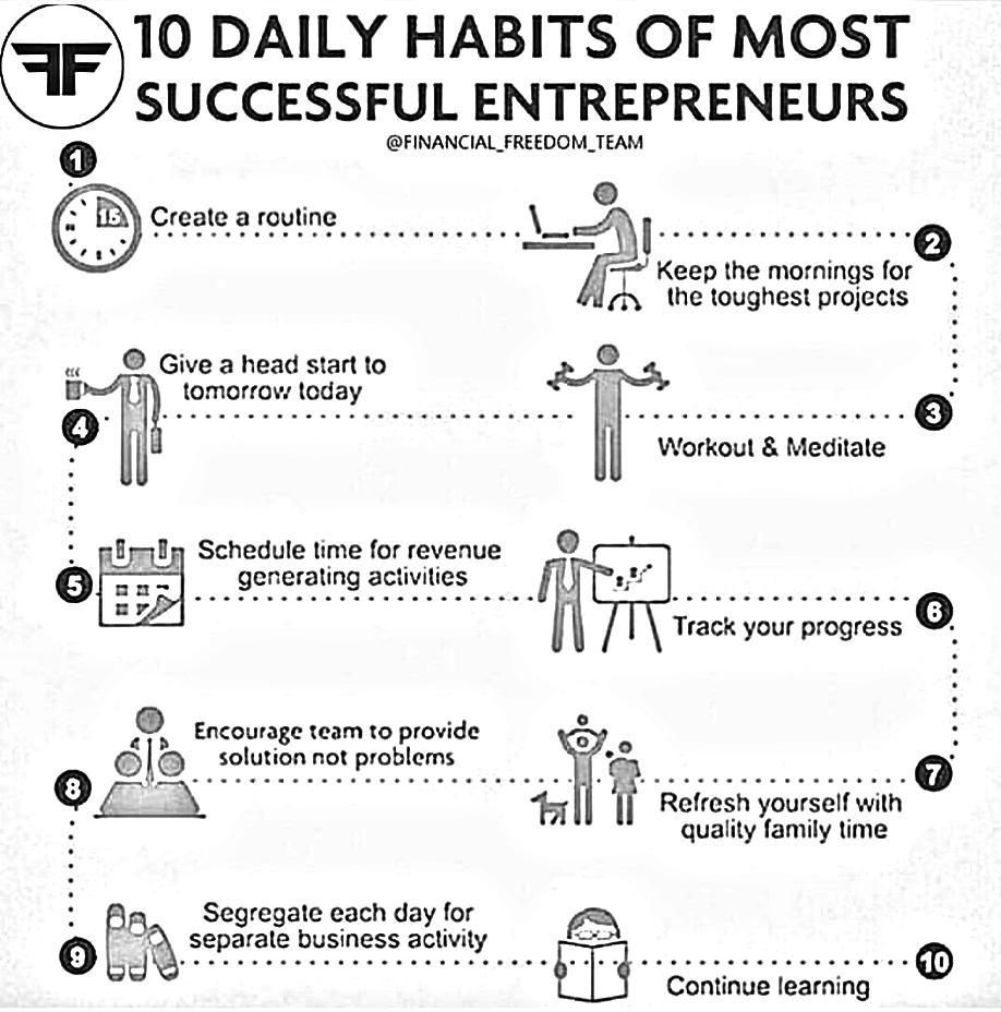 10 daily habits of most successful entrepreneur ...