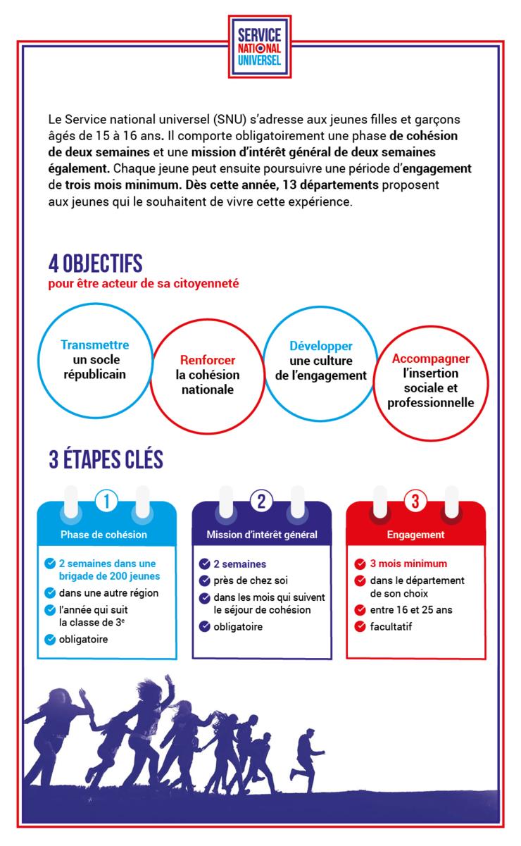 Le Service National Universel Snu Jeunesse Engagee Education Nationale Nationale Valeurs De La Republique