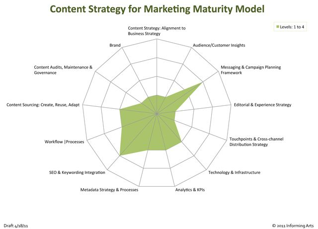 Content Strategy For Marketing Maturity Model Content Strategy