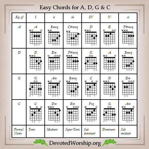Easy Guitar Chords For A D G And C Keys Learning Guitar Chords