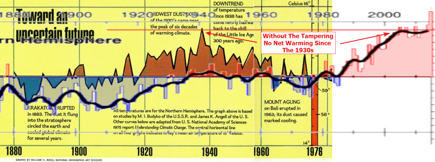 The Paris agreement is based on fraudulent temperature graphs, like this one from CRU which shows more than 1C warming in the Northern Hemisphere over the last century. HadCRUT4.png (630×728) Compa...