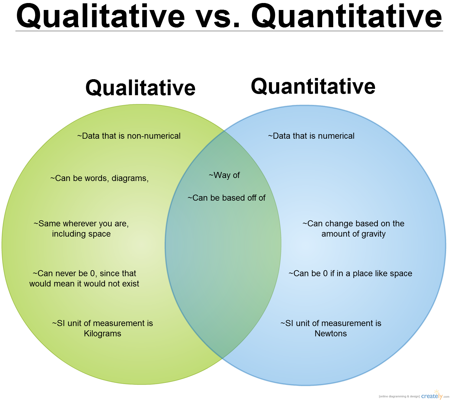 Qualitative Vs Quantative  Class Help    Students