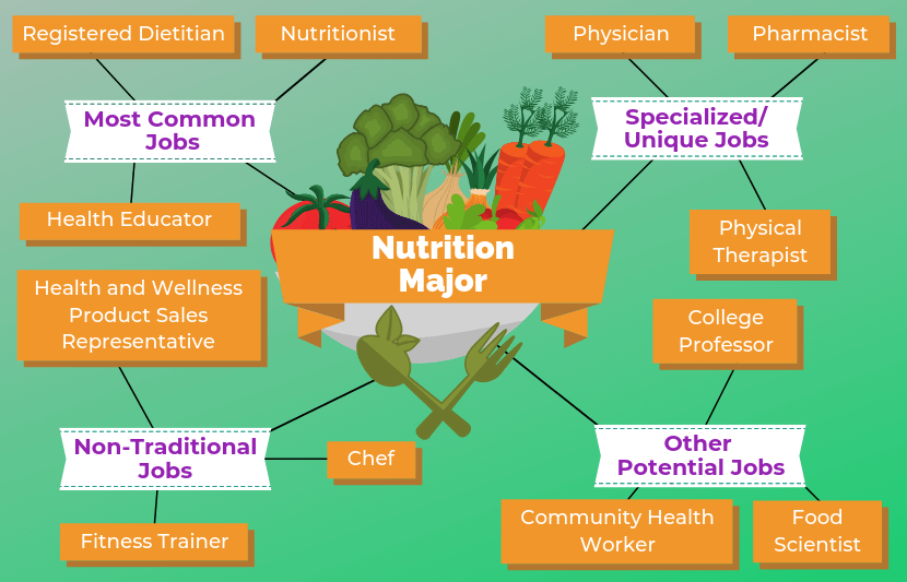 12 Jobs For Nutrition Majors The University Network Health Education Nutrition Nutrition Jobs