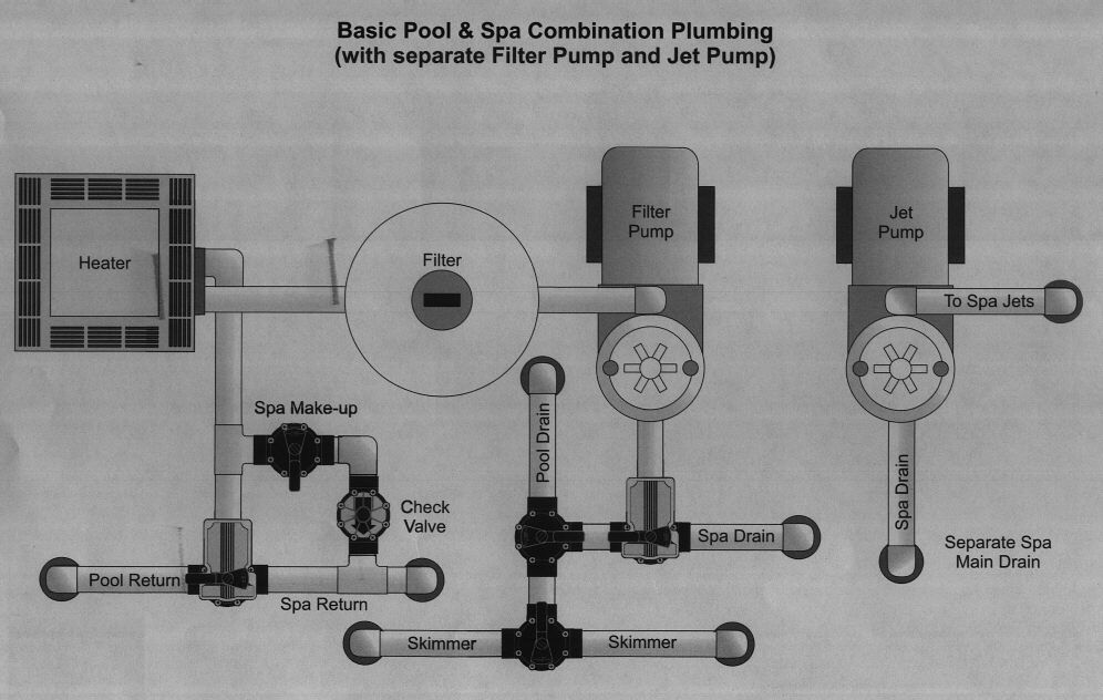 Pool And Spa Combination With Separate Jet Pump Pool Plumbing Swimming Pool Plumbing Swimming Pools