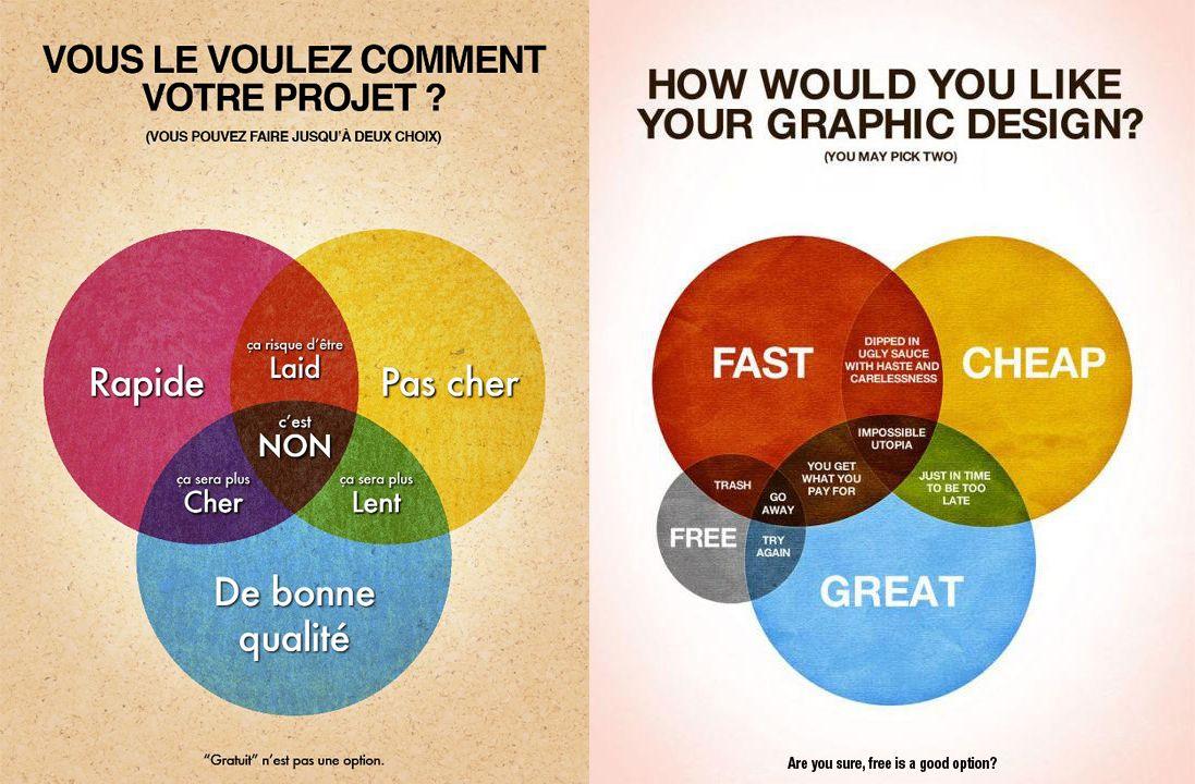 infographie - vous le voulez comment votre projet   rapide  pas cher et de bonne qualit u00e9
