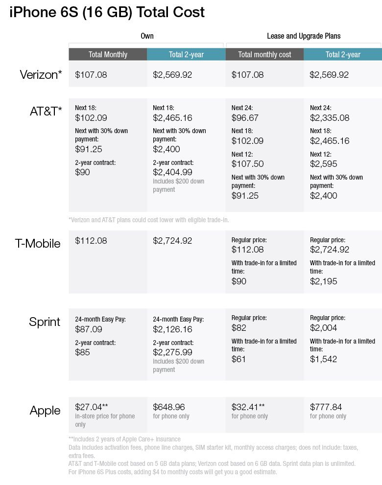 How To Buy The New Iphone 6s And Not Get Screwed By Your Carrier