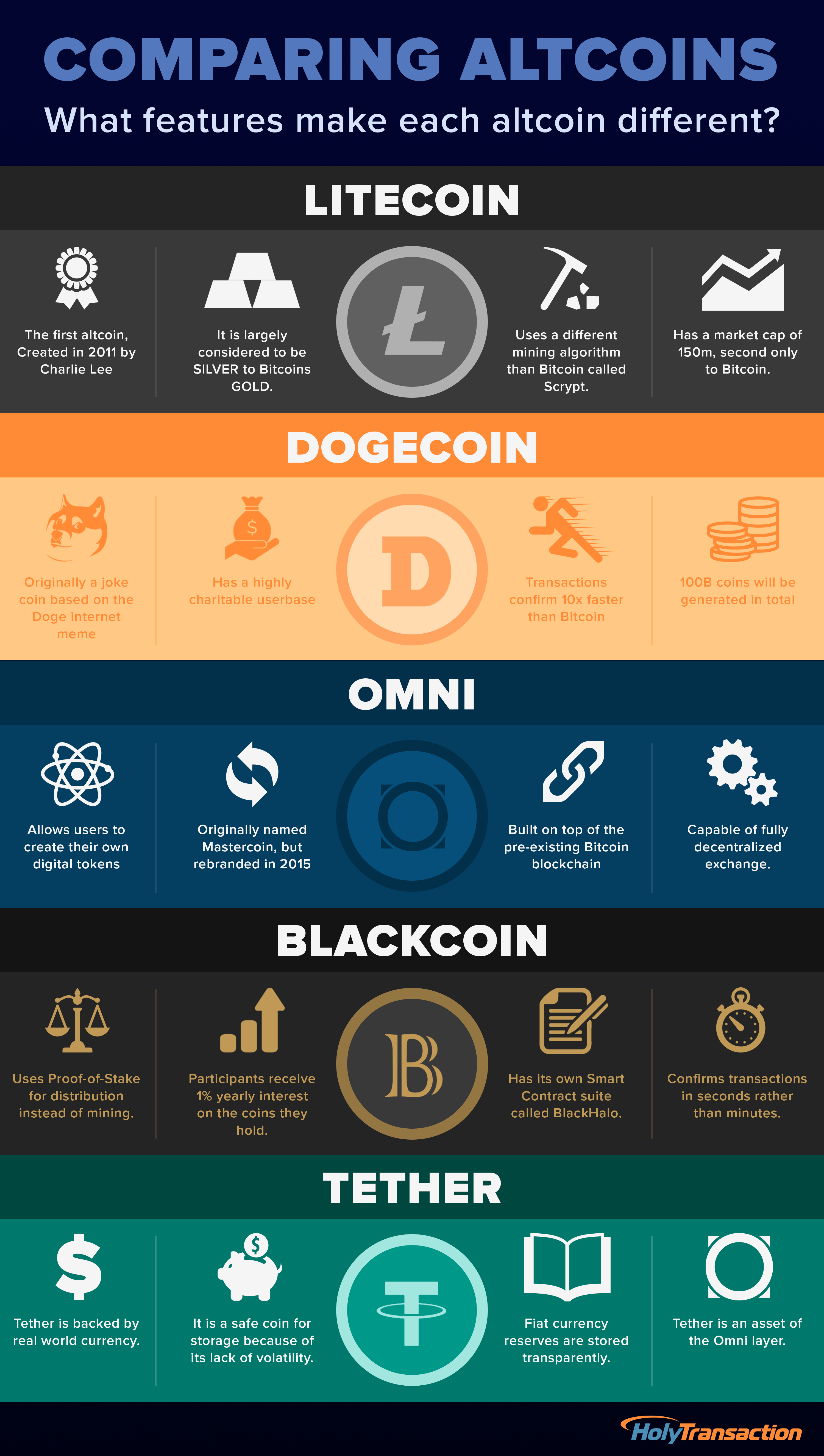 Comparing Altcoins Infographic Bitcoin Altcoin
