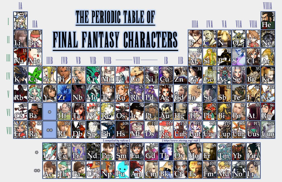 Google image result for httpgeekosystemwp content google image result for httpgeekosystemwp contentuploads201011periodic table final fantasy characterseg urtaz Image collections
