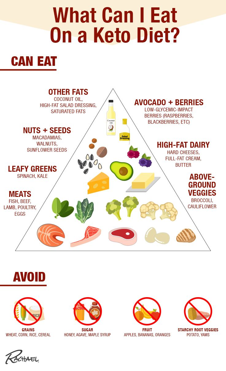 What Exactly Is the Keto Diet? Keto diet, No carb diets