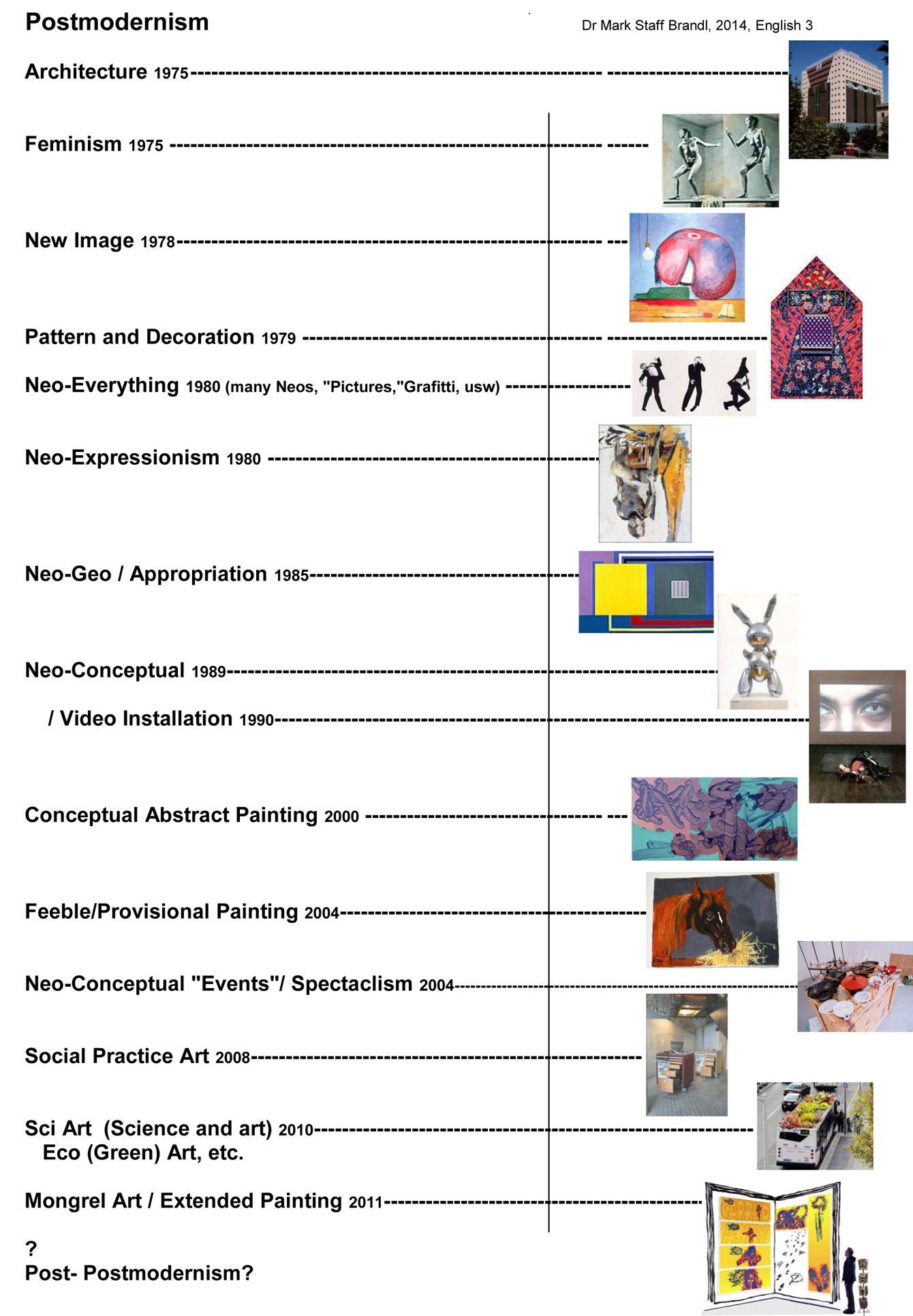 Post Modernism Art History Timeline | Art history timeline