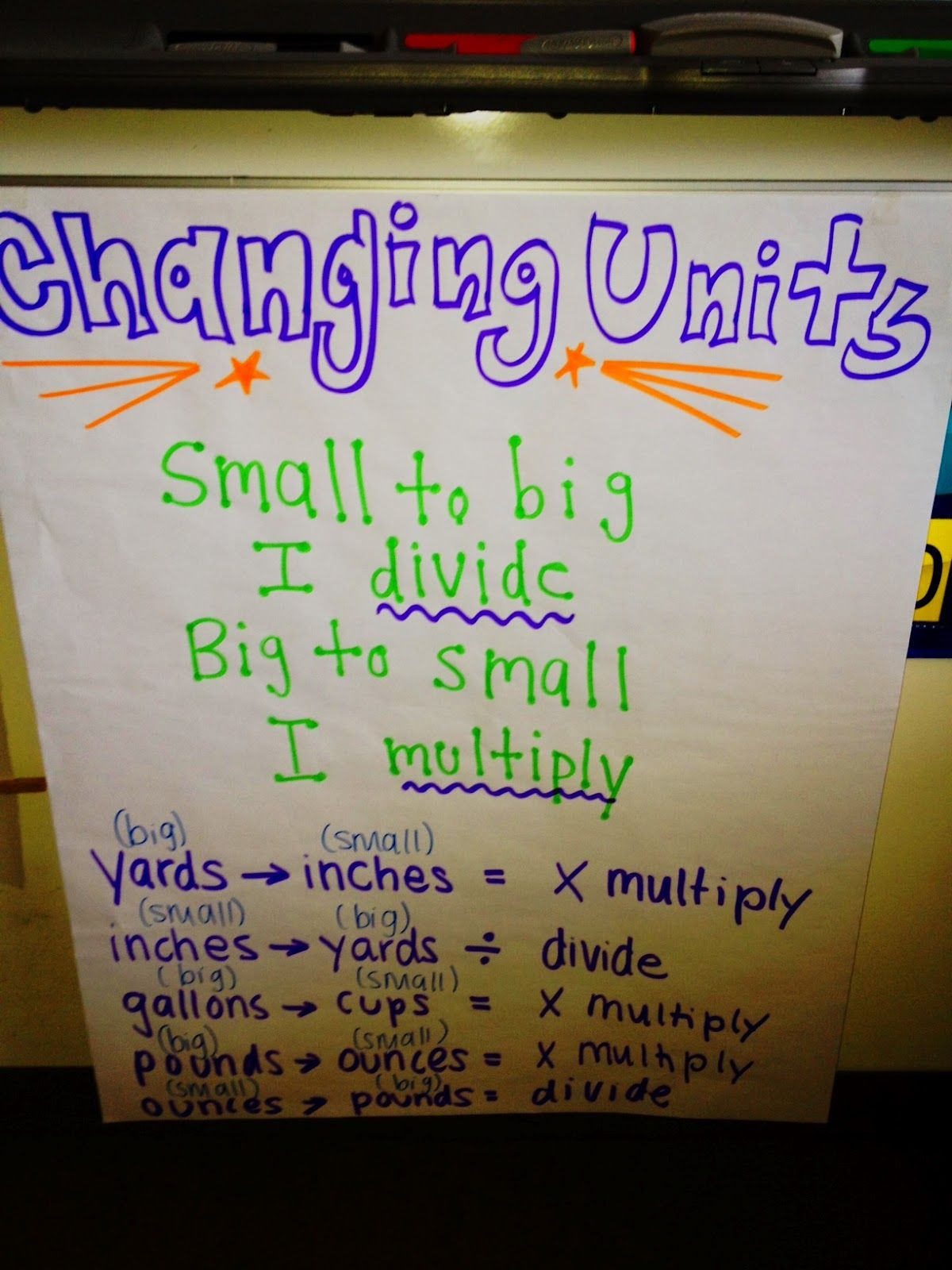 Converting Measurement Units Anchor Chart
