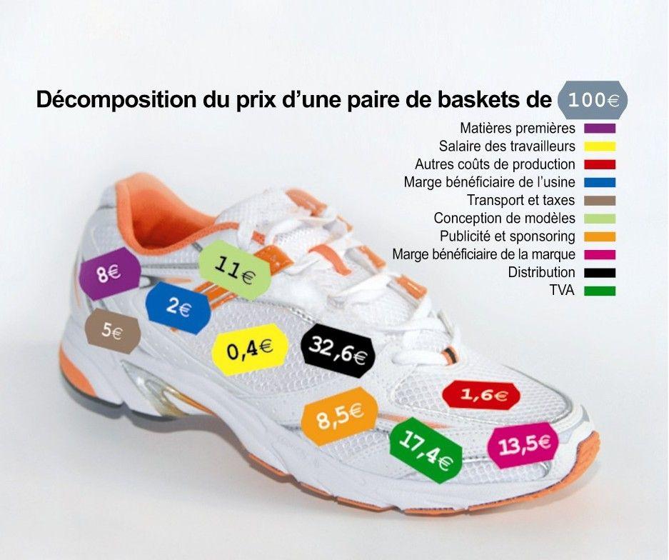 ea61aab3f4cd0 décomposition du prix d une paire de baskets