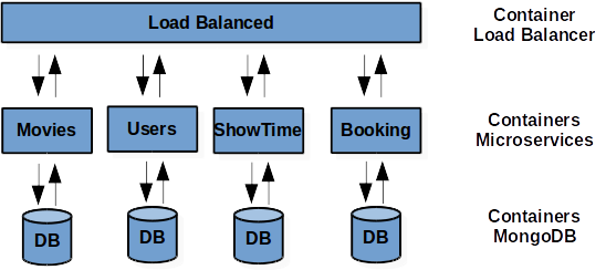 Microservice Example Dockers My Bookmarks Example